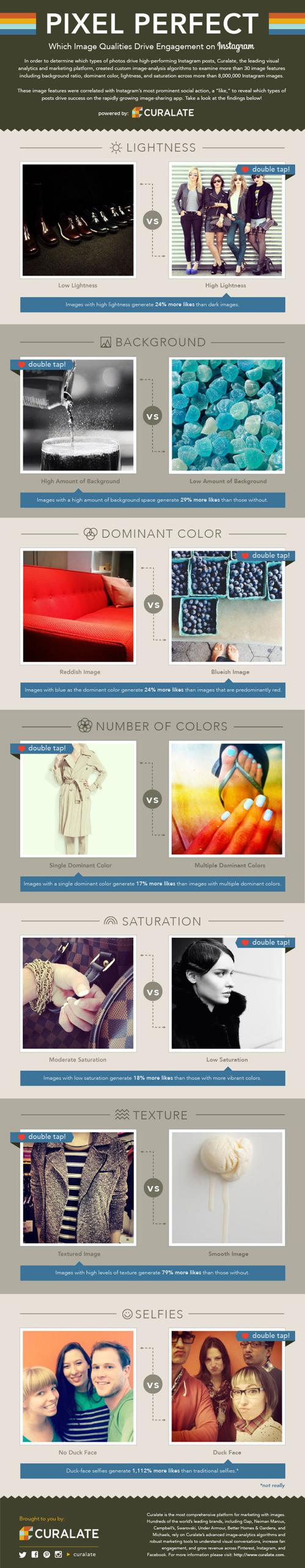 Curalate Instagram Infographic