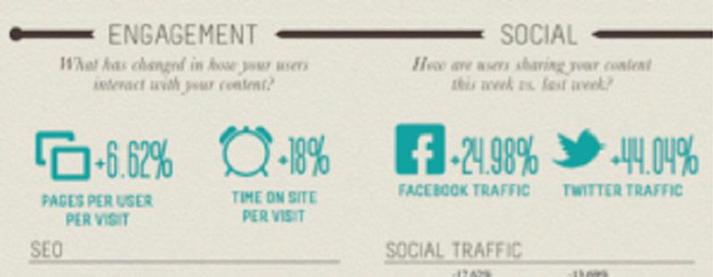 Social Media Analytic