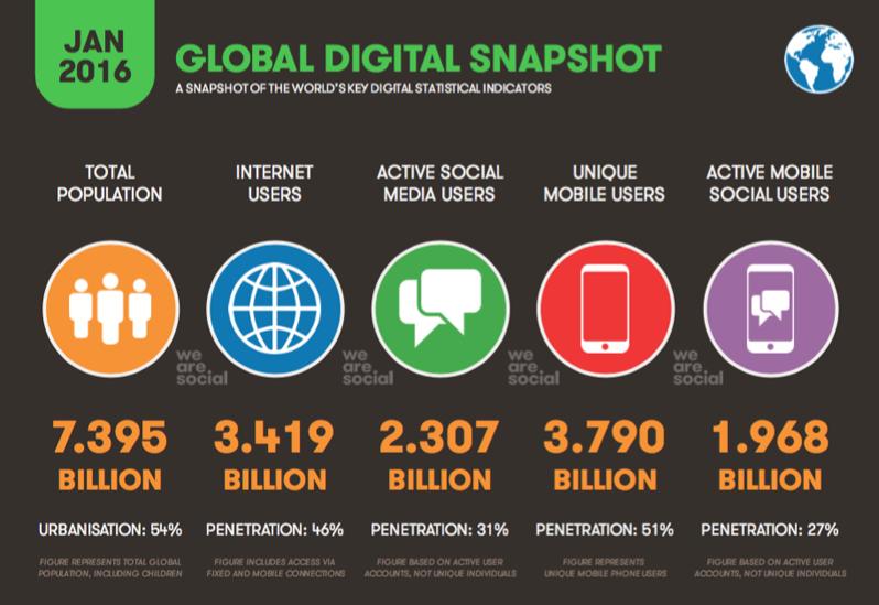 Utilizzo Internet globale