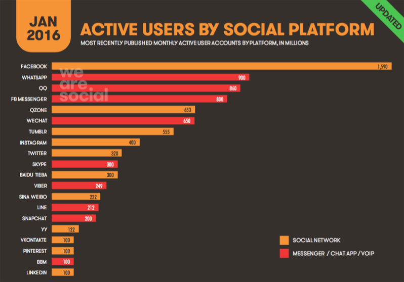 Piattaforme social usate globale