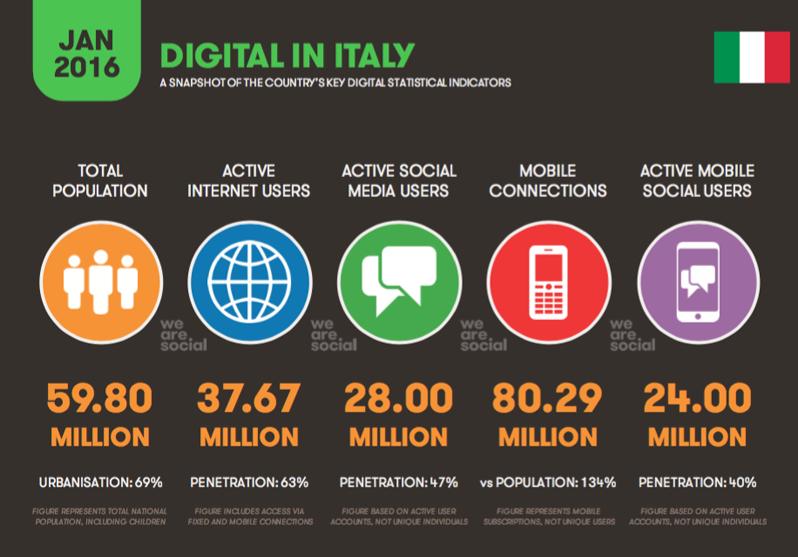 statistiche digital 2016 italia