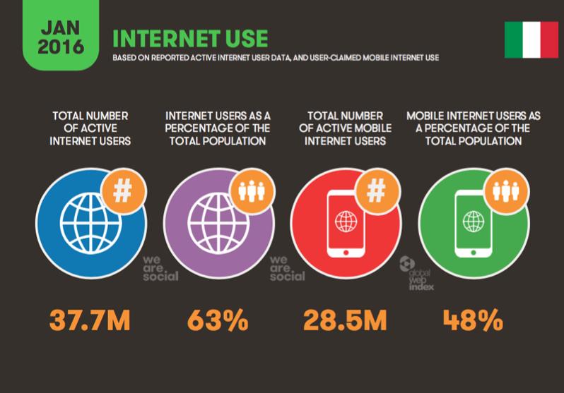 Accesso Internet Italia