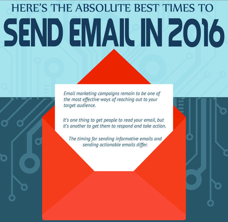 Novità digital marketing email