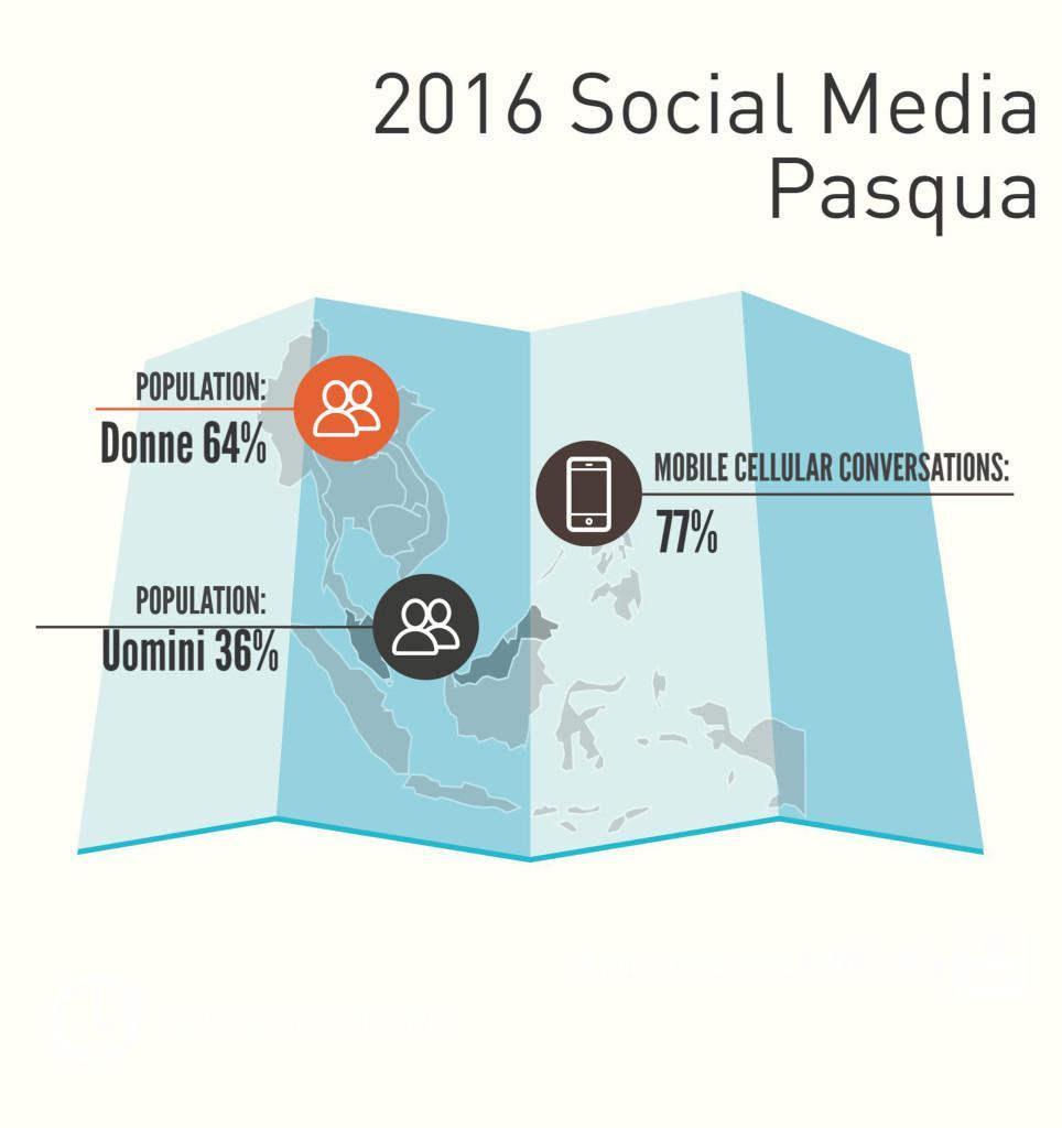 Social Media Pasqua