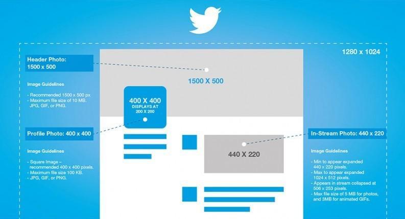 dimensioni immagini twitter