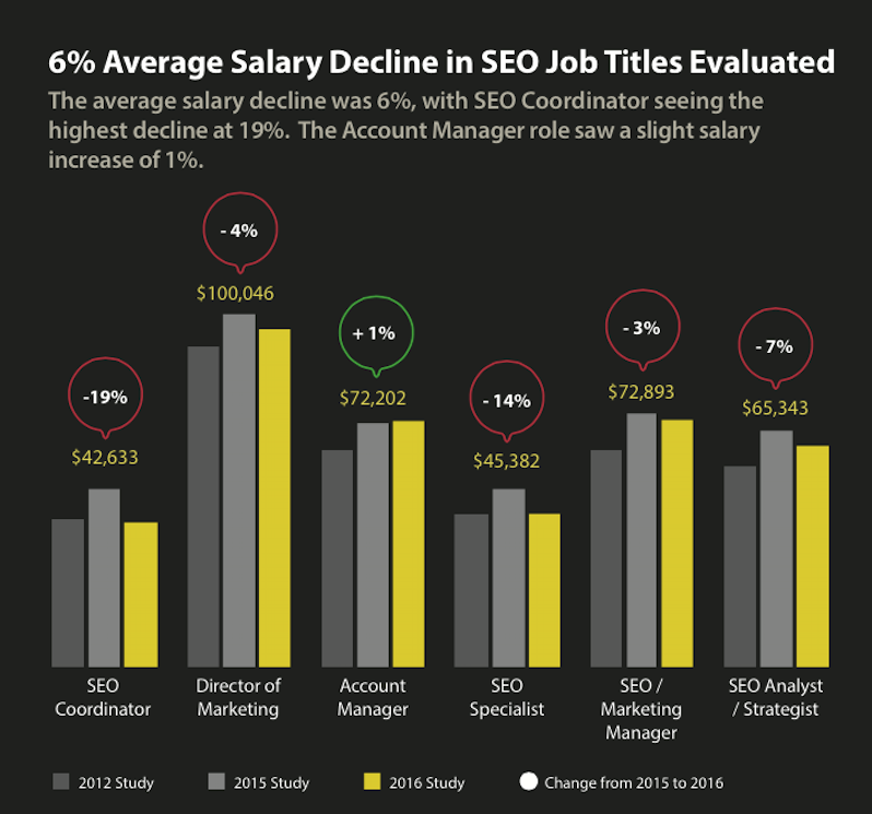 seo-jobs-average-salary-2016-1