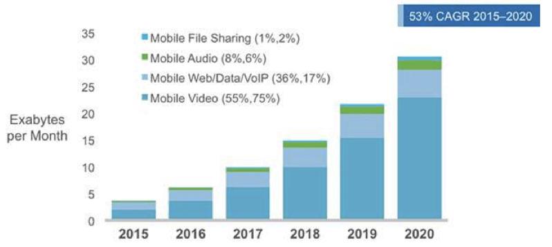 traffico video mobile 2020