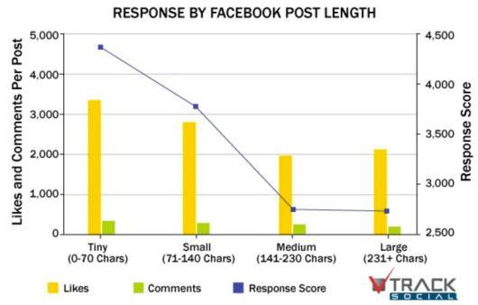 Creare contenuti di successo su Facebook