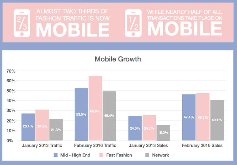 Fashion ecommerce mobile