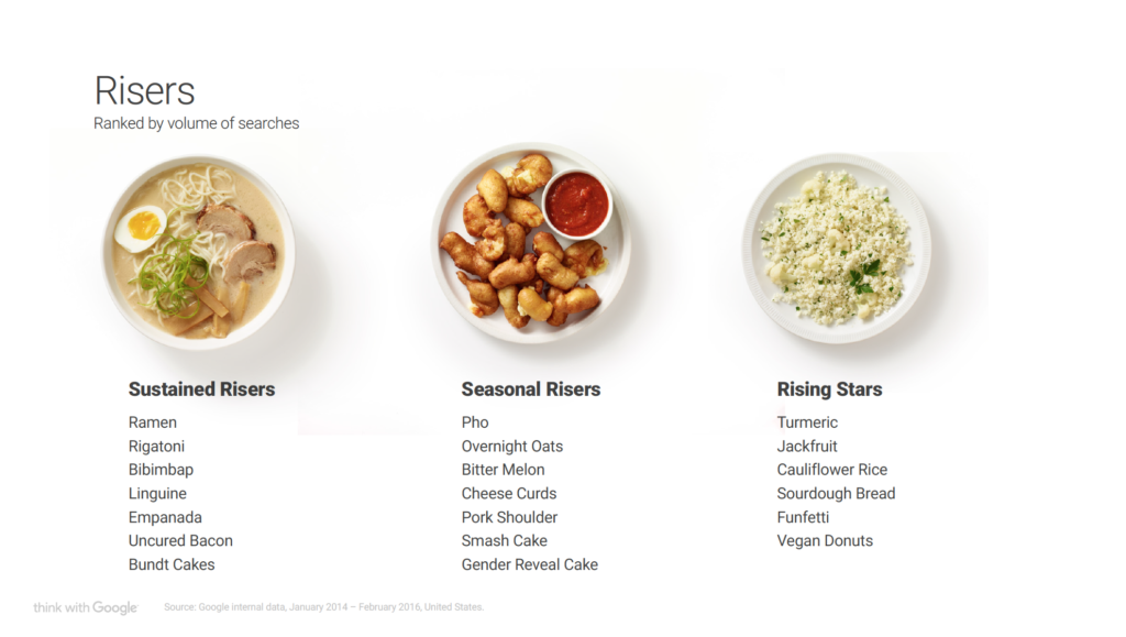 Google Food Trend Crescita