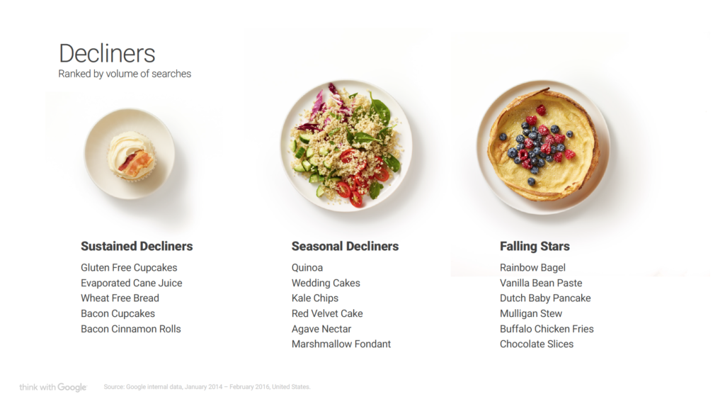 Google Food Trend declino