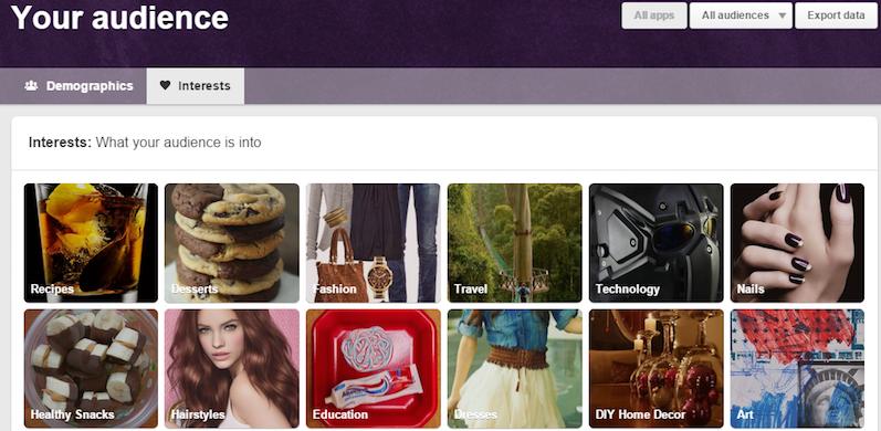 Interessi Pinterest Analytics