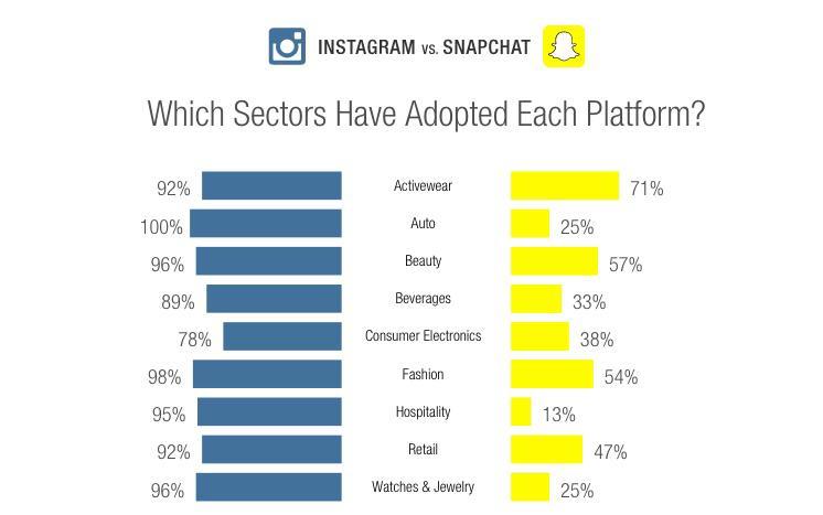 Instagram contro snapchat brand