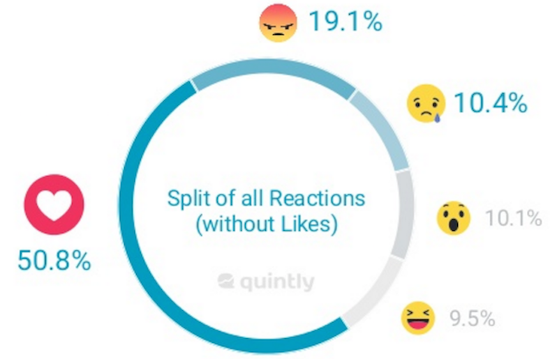 reazioni di Facebook