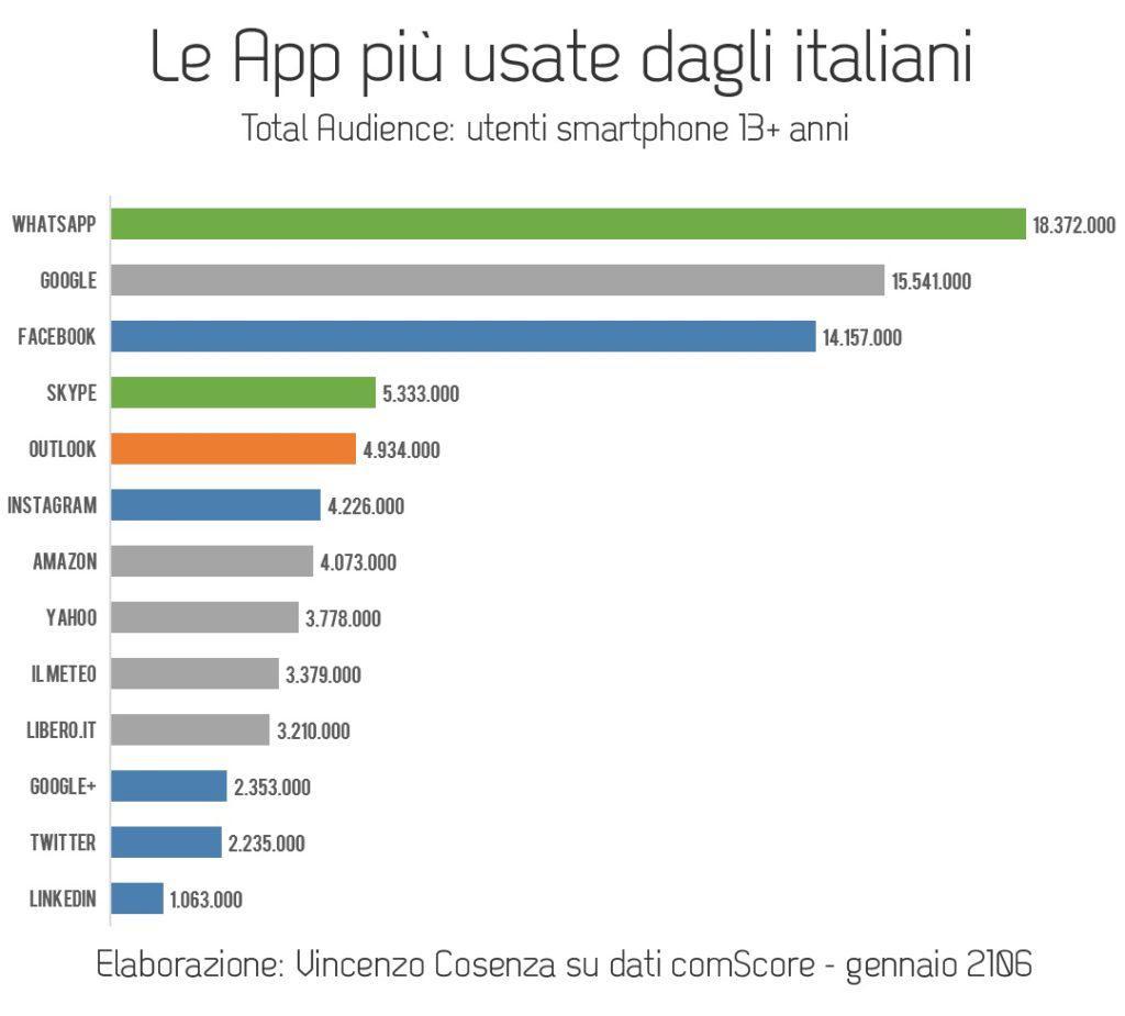app_usate_italiani