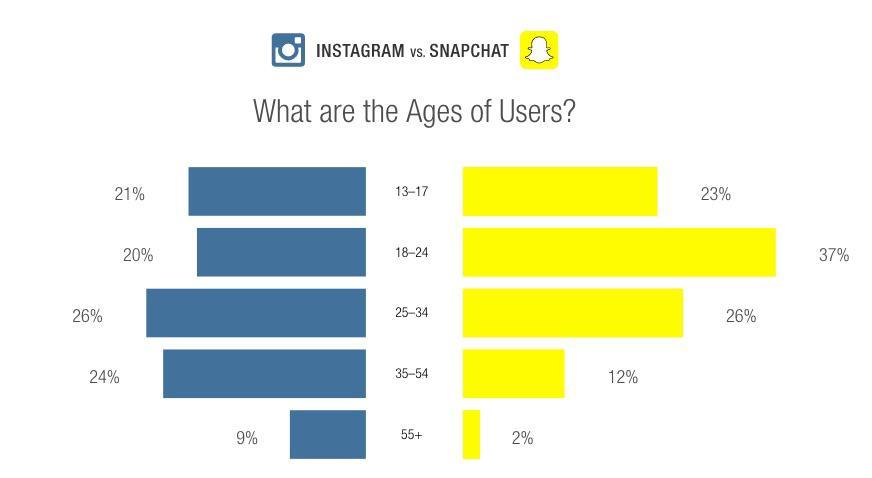 instagram contro snapchat