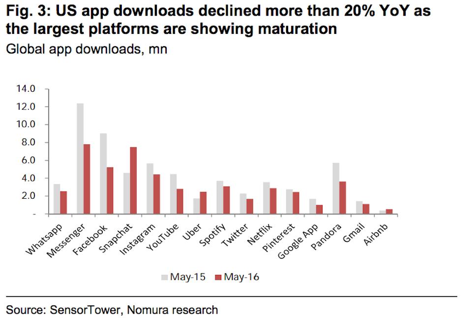 US App downloads Nomura
