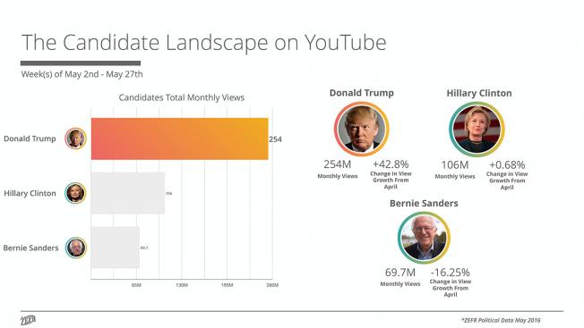 http://www.adweek.com/news/technology/infographic-whos-winning-race-youtube-hillary-clinton-or-donald-trump-171886