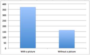 visual content marketing messaggi facebook