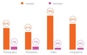 visual content marketing trend 2016