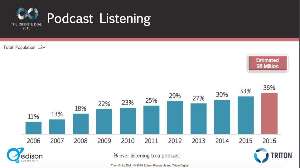 Audio Marketing B2B