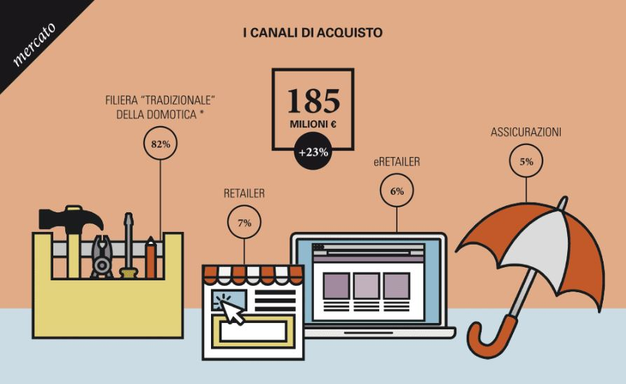 Internet of Things in Italia