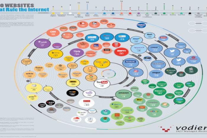 Siti web più visitati: ecco la top 100 in una infografica