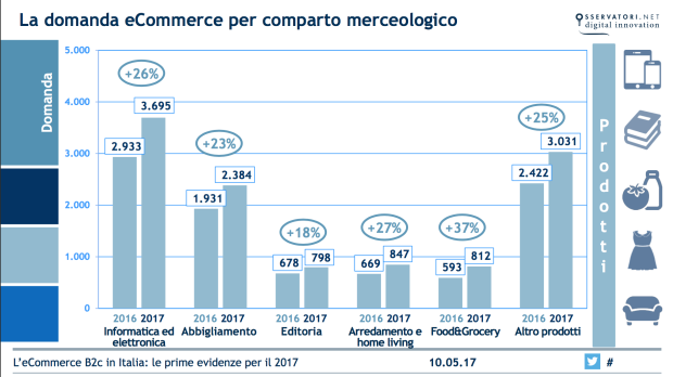 Ecommerce in Italia 2017