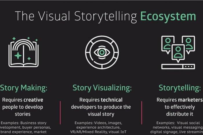 Visual Storytelling tool, i 5 principali per i social media