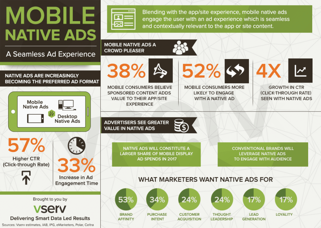 Native Mobile Advertising