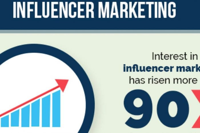 Influencer Marketing: come valutarlo e valorizzarlo