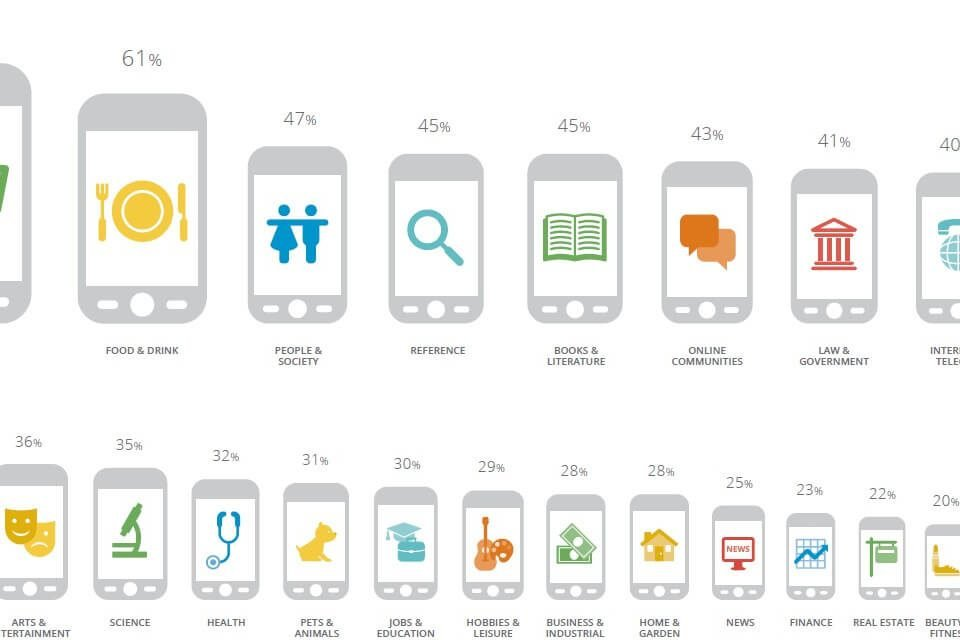 Advertising trend: il 40% della pubblicità è digitale, +13,7% in un anno
